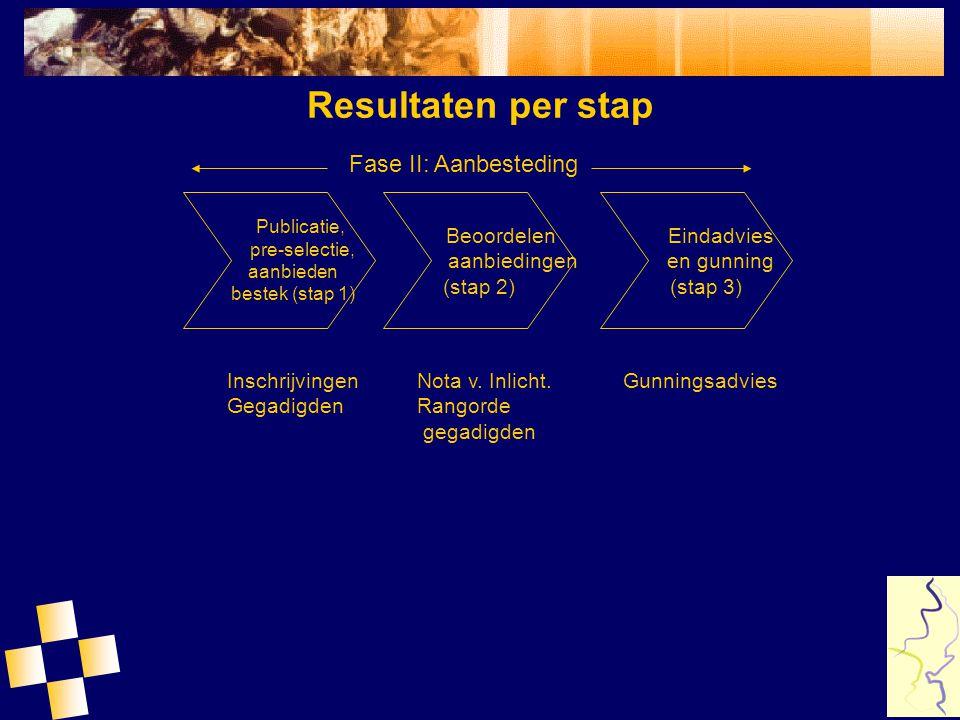 Resultaten per stap Inschrijvingen Gegadigden Nota v. Inlicht. Rangorde gegadigden Gunningsadvies Publicatie, pre-selectie, aanbieden bestek (stap 1)