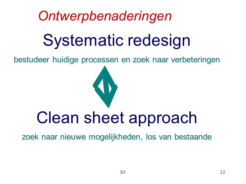 h312 Ontwerpbenaderingen Systematic redesign bestudeer huidige processen en zoek naar verbeteringen Clean sheet approach zoek naar nieuwe mogelijkhede