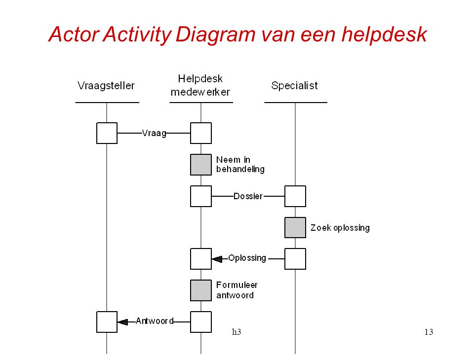 h313 Actor Activity Diagram van een helpdesk