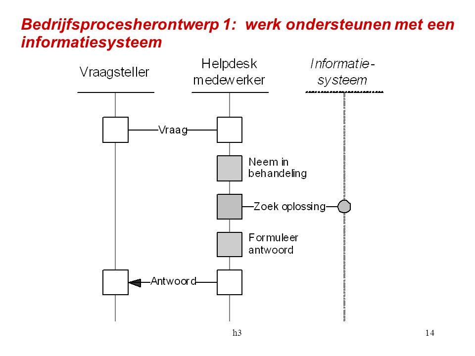 h314 Bedrijfsprocesherontwerp 1: werk ondersteunen met een informatiesysteem