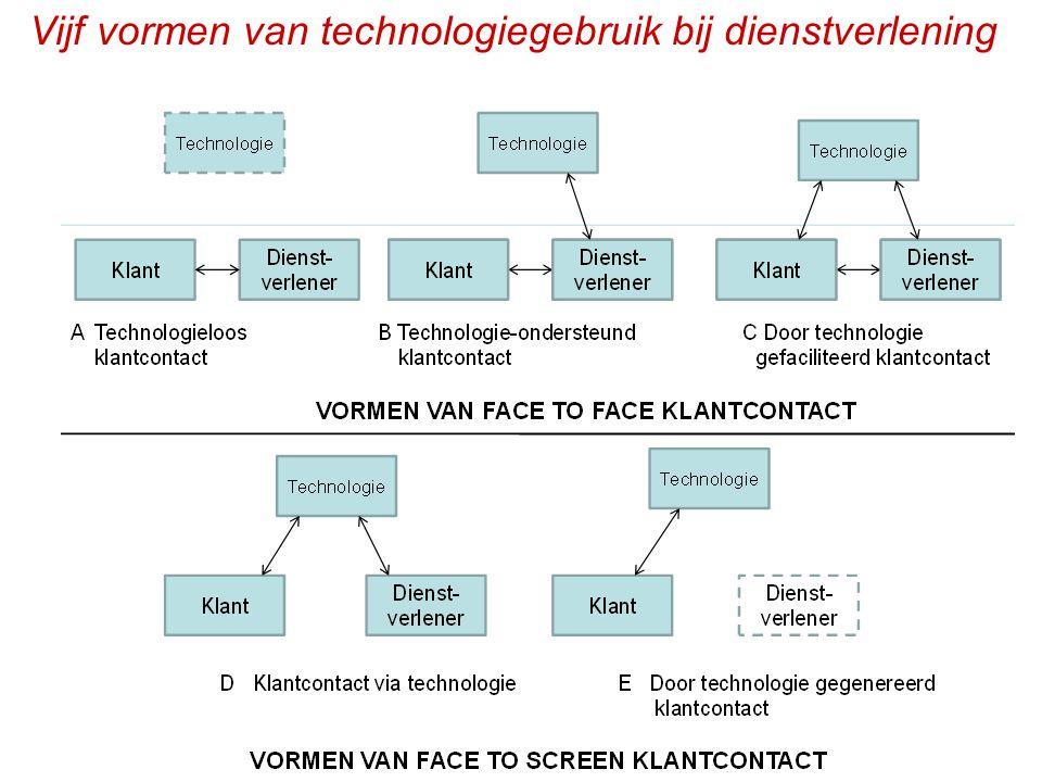 h318 Vijf vormen van technologiegebruik bij dienstverlening