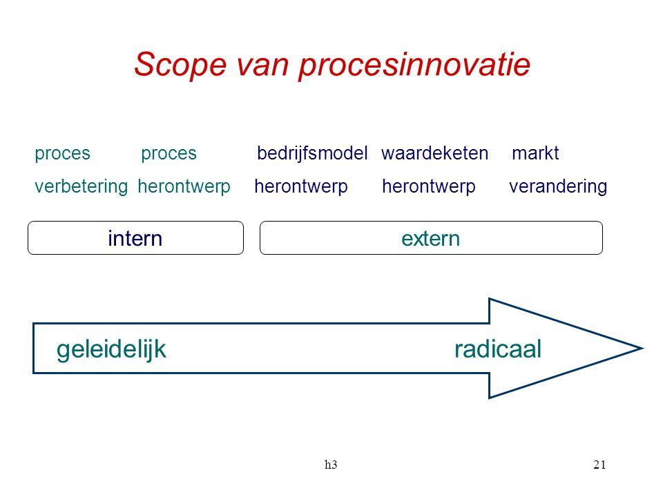 h321 Scope van procesinnovatie geleidelijk radicaal proces proces bedrijfsmodel waardeketen markt verbetering herontwerp herontwerp herontwerp verande