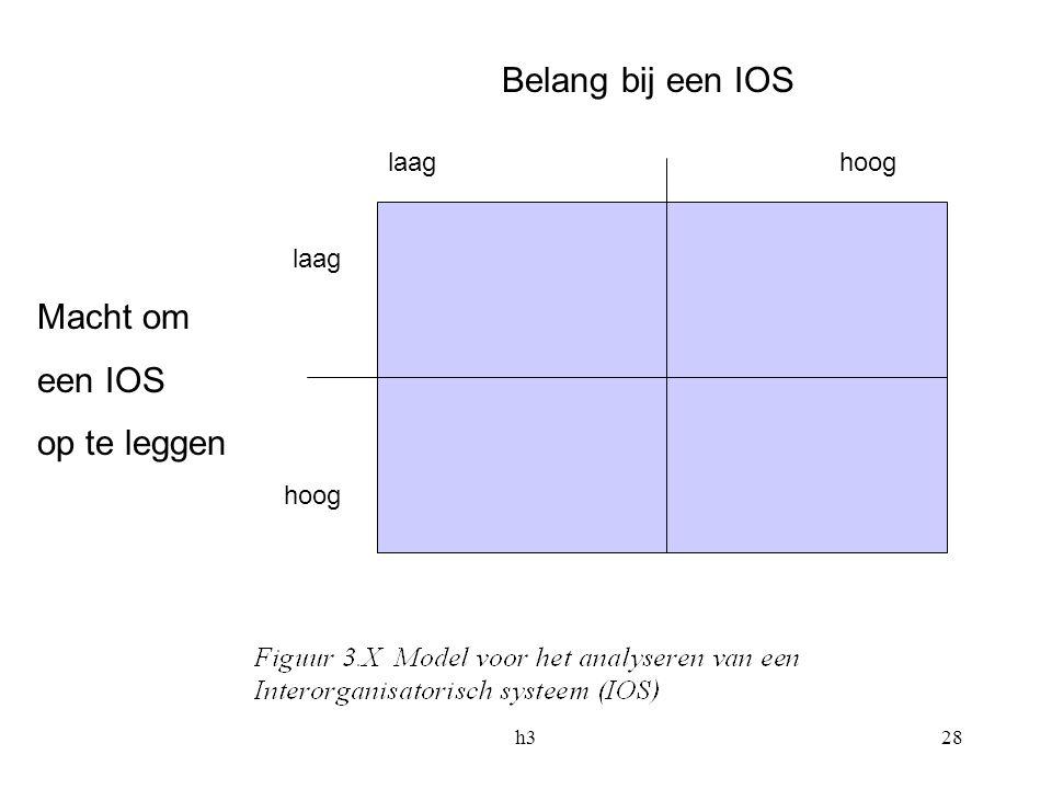 h328 Belang bij een IOS laag hoog laag Macht om een IOS op te leggen hoog