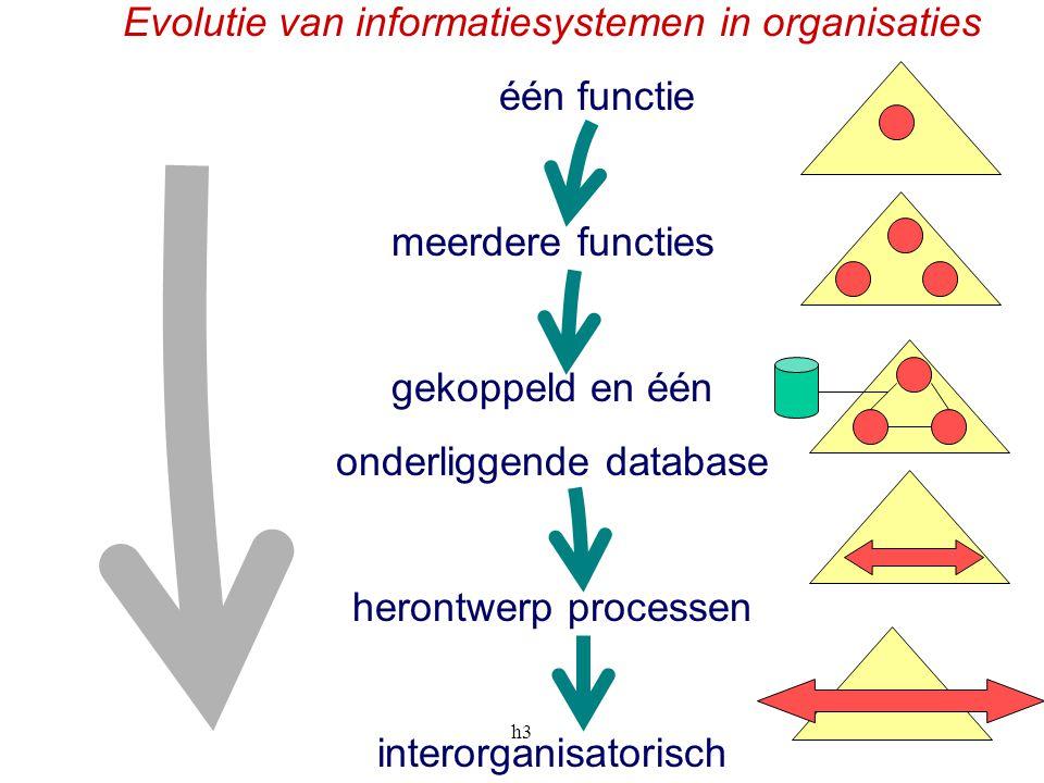 h33 Evolutie van informatiesystemen in organisaties één functie meerdere functies gekoppeld en één onderliggende database herontwerp processen interor