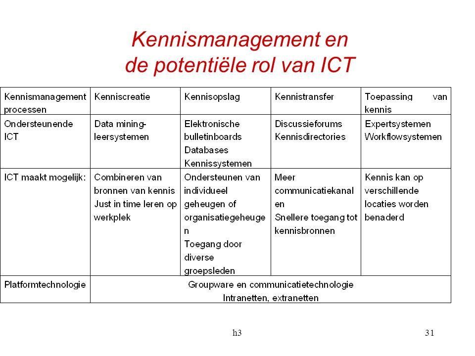 h331 Kennismanagement en de potentiële rol van ICT
