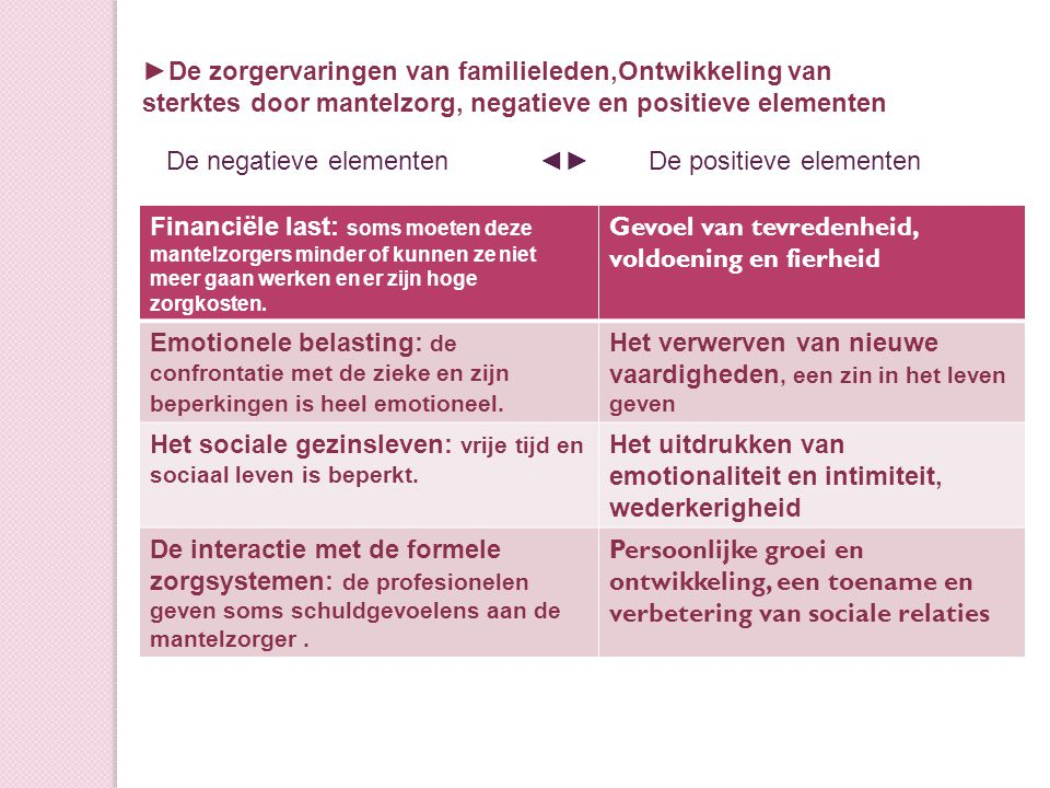 Financiële last: soms moeten deze mantelzorgers minder of kunnen ze niet meer gaan werken en er zijn hoge zorgkosten.