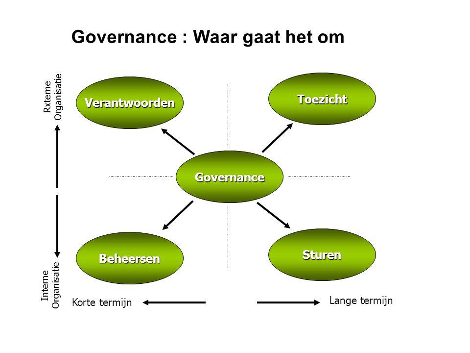 Governance : Waar gaat het om Toezicht Verantwoorden Beheersen Sturen Korte termijn Lange termijn Interne Organisatie Rxterne Organisatie Governance