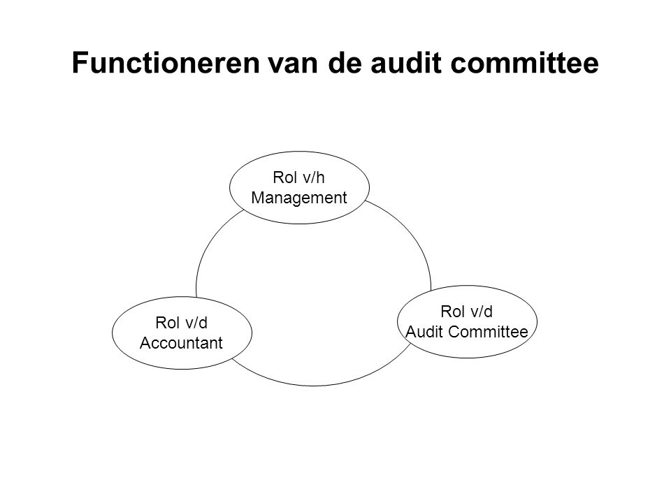 Functioneren van de audit committee Rol v/h Management Rol v/d Accountant Rol v/d Audit Committee