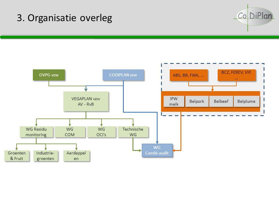 3. Organisatie overleg WG COM WG COM WG Residu monitoring WG OCI's WG OCI's Technische WG Technische WG VEGAPLAN vzw AV - RvB VEGAPLAN vzw AV - RvB OV