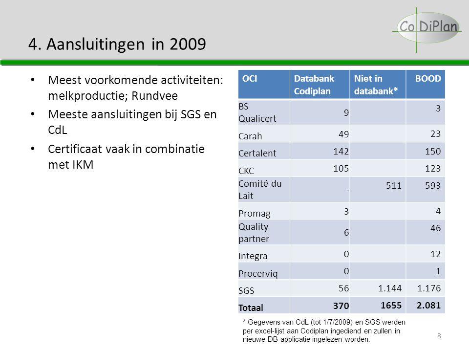 4. Aansluitingen in 2009 OCIDatabank Codiplan Niet in databank* BOOD BS Qualicert 9 3 Carah 49 23 Certalent 142 150 CKC 105 123 Comité du Lait - 51159