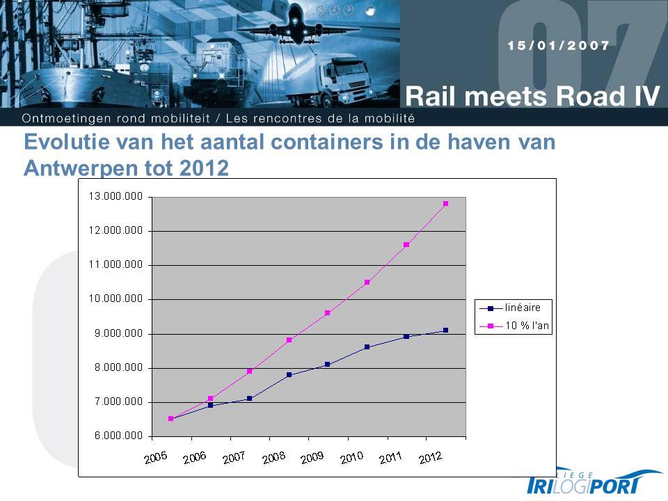 Evolutie van het aantal containers in de haven van Antwerpen tot 2012