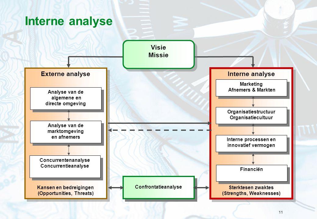 11 Interne analyse Sterktesen zwaktes (Strengths, Weaknesses) Interne analyse Sterktesen zwaktes (Strengths, Weaknesses) Externe analyse Kansen en bedreigingen (Opportunities, Threats) Externe analyse Kansen en bedreigingen (Opportunities, Threats) Confrontatieanalyse Organisatiestructuur Organisatiecultuur Organisatiestructuur Organisatiecultuur Interne processen en innovatief vermogen Financiën Analyse van de marktomgeving en afnemers Analyse van de marktomgeving en afnemers Analyse van de algemene en directe omgeving Analyse van de algemene en directe omgeving Concurrentenanalyse Concurrentieanalyse Concurrentenanalyse Concurrentieanalyse Marketing Afnemers & Markten Marketing Afnemers & Markten Visie Missie Visie Missie