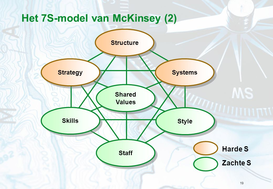 19 Het 7S-model van McKinsey (2) Structure Skills Strategy Style Systems Shared Values Staff Harde S Zachte S