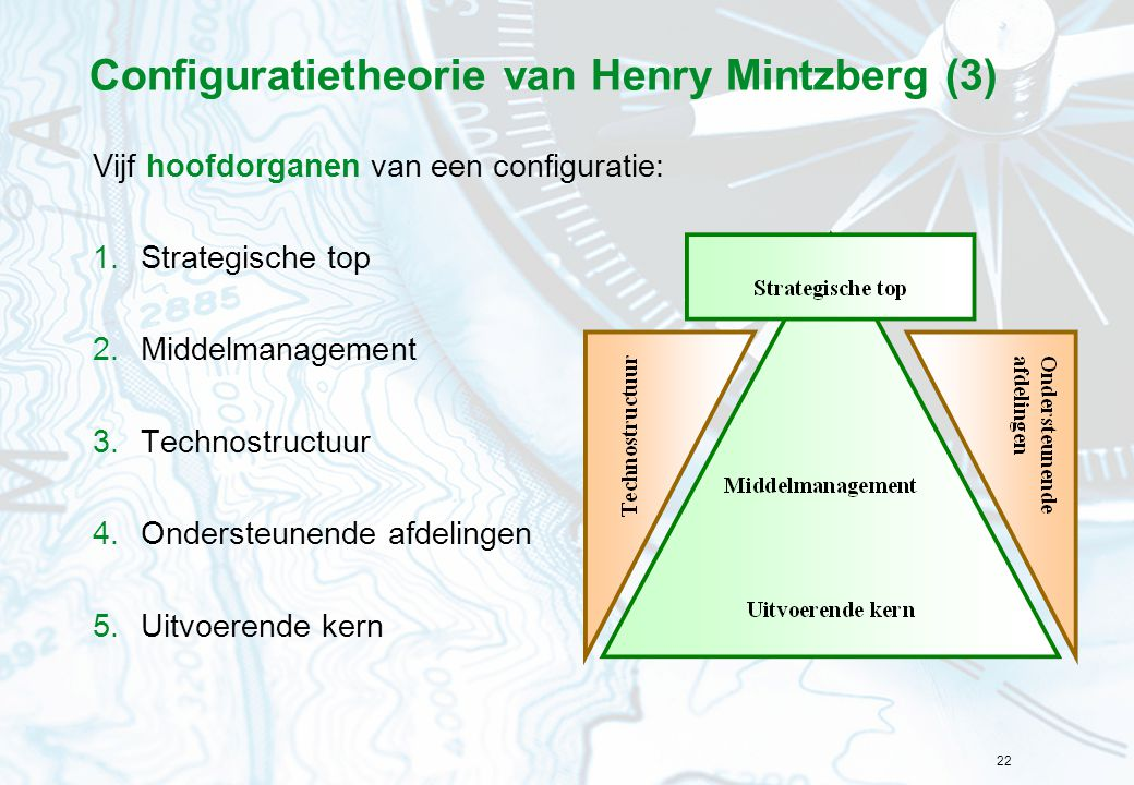 22 Configuratietheorie van Henry Mintzberg (3) Vijf hoofdorganen van een configuratie: 1.Strategische top 2.Middelmanagement 3.Technostructuur 4.Ondersteunende afdelingen 5.Uitvoerende kern