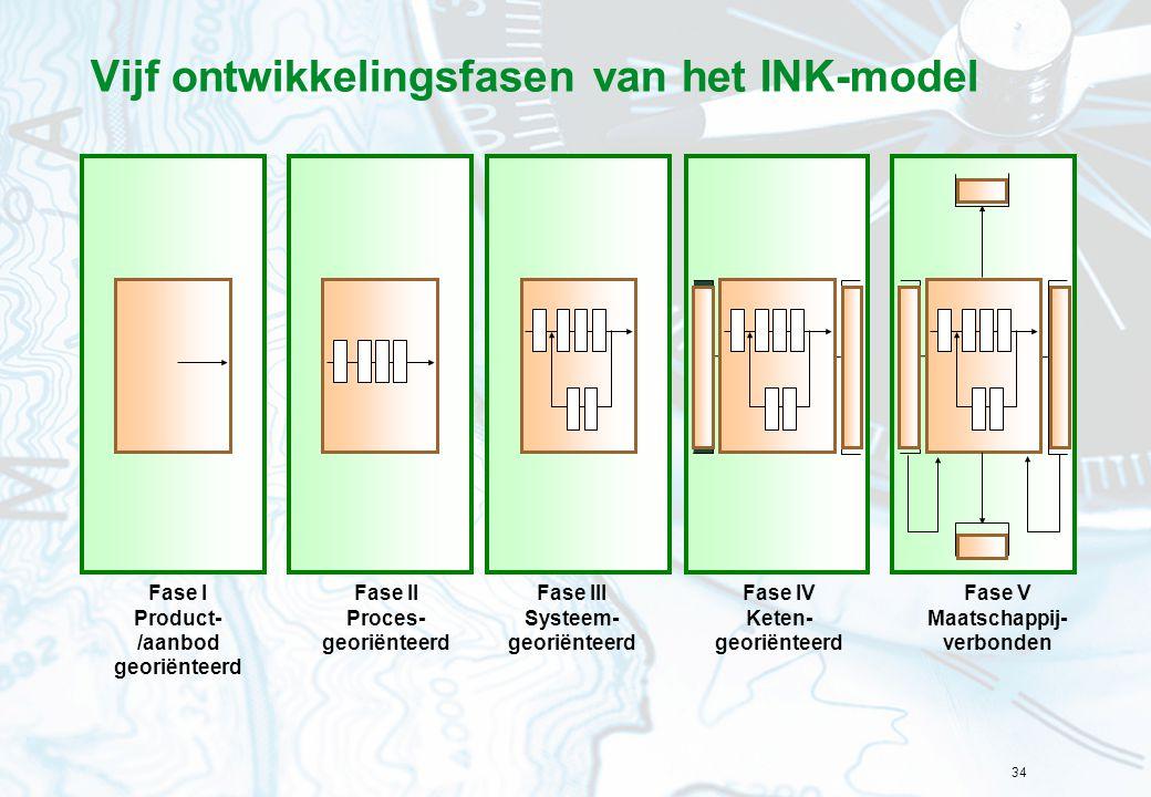 34 Vijf ontwikkelingsfasen van het INK-model Fase I Product- /aanbod georiënteerd Fase II Proces- georiënteerd Fase III Systeem- georiënteerd Fase IV Keten- georiënteerd Fase V Maatschappij- verbonden