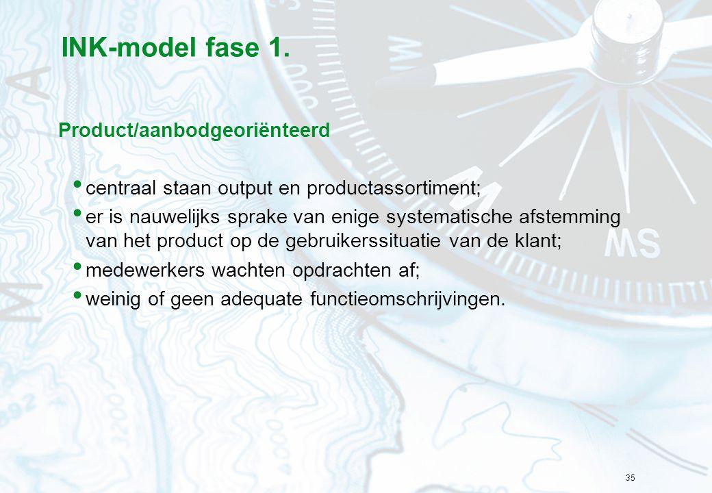 35 INK-model fase 1. Product/aanbodgeoriënteerd centraal staan output en productassortiment; er is nauwelijks sprake van enige systematische afstemmin