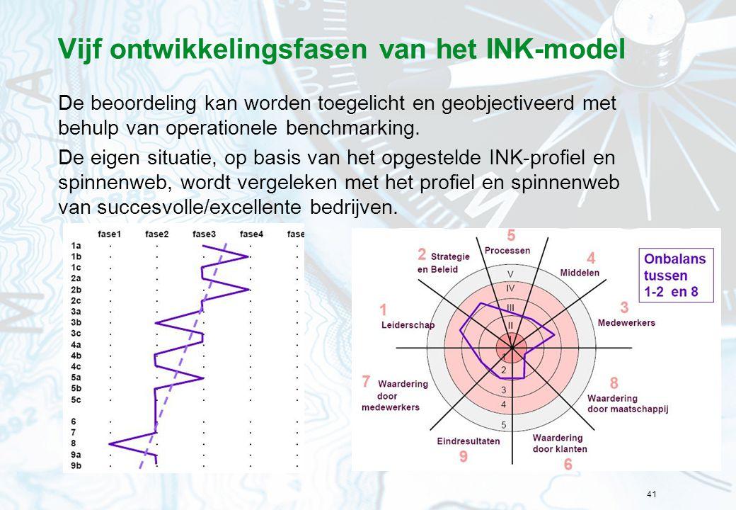 41 Vijf ontwikkelingsfasen van het INK-model De beoordeling kan worden toegelicht en geobjectiveerd met behulp van operationele benchmarking.