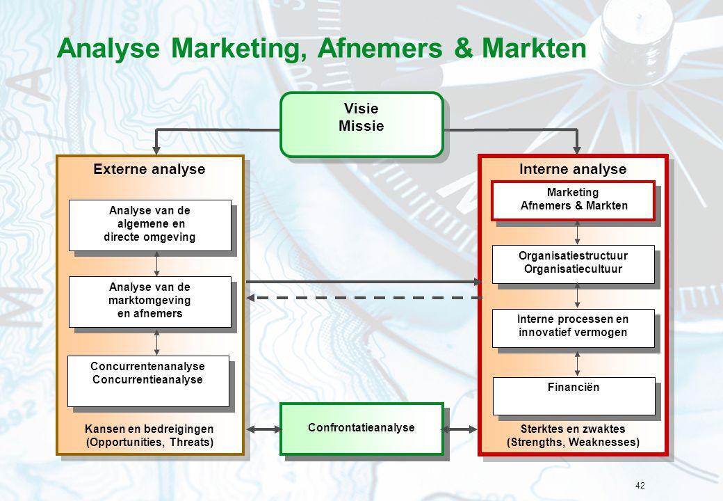 42 Analyse Marketing, Afnemers & Markten Interne analyse Sterktes en zwaktes (Strengths, Weaknesses) Interne analyse Sterktes en zwaktes (Strengths, W
