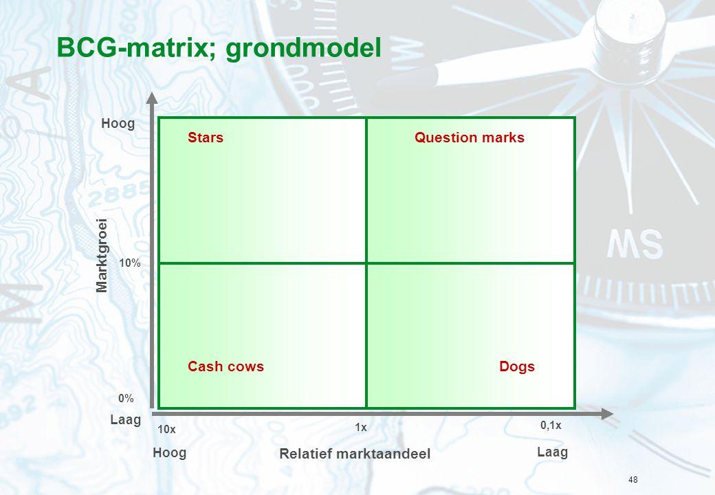 48 1x 10x 0,1x Relatief marktaandeel Hoog Laag 10% 0% Hoog Laag BCG-matrix; grondmodel Cash cowsDogs Question marksStars Marktgroei