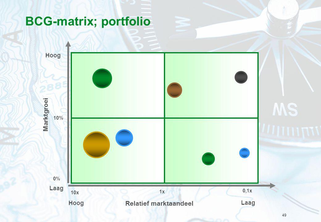 49 BCG-matrix; portfolio Cash cowsDogs Question marksStars 1x 10x 0,1x Relatief marktaandeel Hoog Laag 10% 0% Hoog Laag Marktgroei