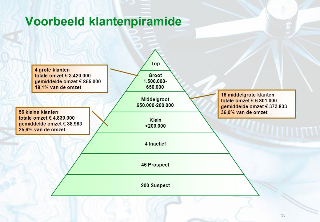 58 Voorbeeld klantenpiramide 4 grote klanten totale omzet € 3.420.000 gemiddelde omzet € 855.000 18,1% van de omzet 18 middelgrote klanten totale omze