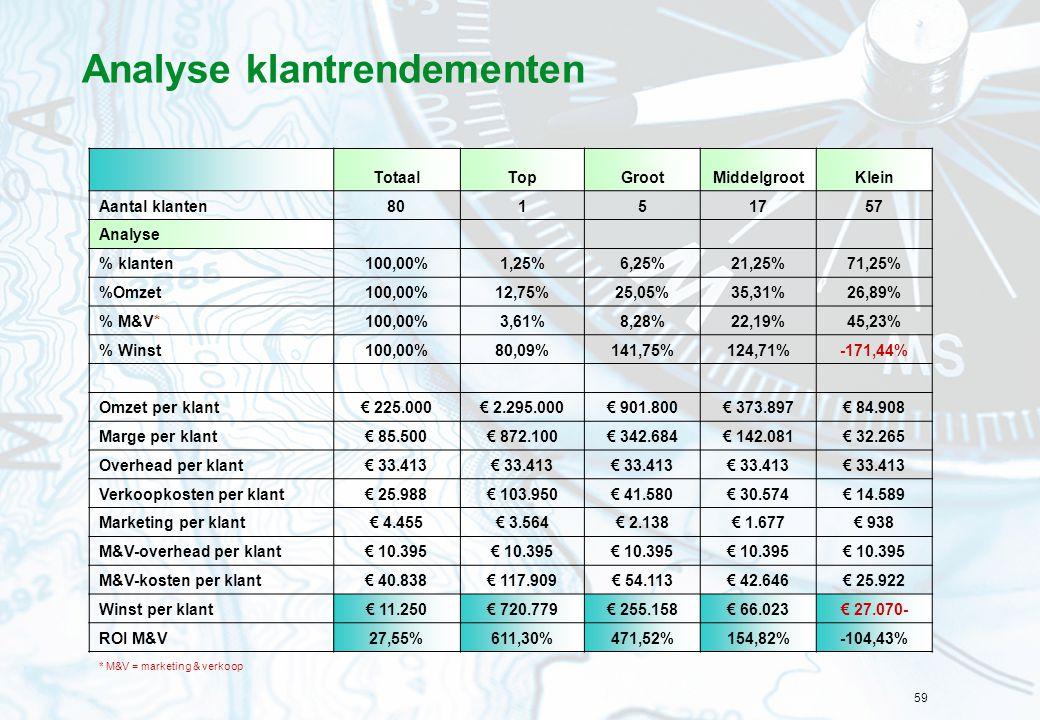 59 Analyse klantrendementen TotaalTopGrootMiddelgrootKlein Aantal klanten80151757 Analyse % klanten100,00%1,25%6,25%21,25%71,25% %Omzet100,00%12,75%25