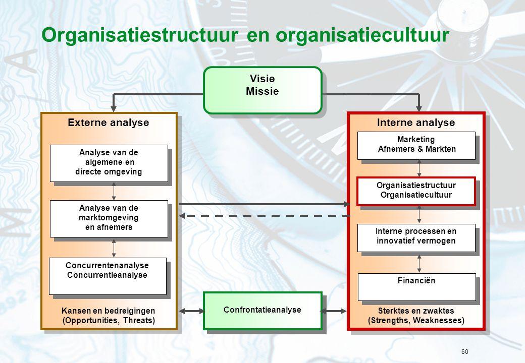 60 Organisatiestructuur en organisatiecultuur Interne analyse Sterktes en zwaktes (Strengths, Weaknesses) Interne analyse Sterktes en zwaktes (Strengt