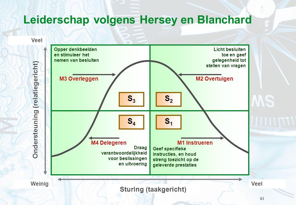 63 Leiderschap volgens Hersey en Blanchard Opper denkbeelden en stimuleer het nemen van besluiten Licht besluiten toe en geef gelegenheid tot stellen