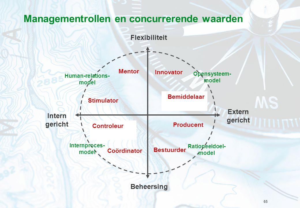 65 Managementrollen en concurrerende waarden Mentor Stimulator Controleur Coördinator Bestuurder Producent Bemiddelaar Innovator Flexibiliteit Intern