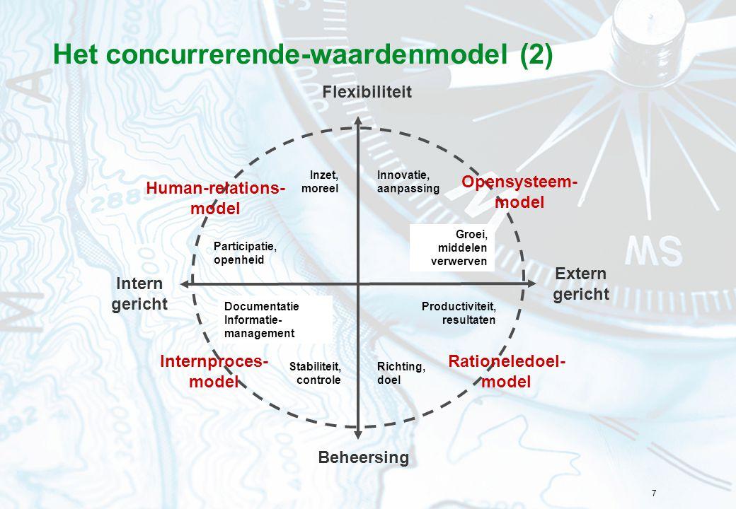 7 Het concurrerende-waardenmodel (2) Flexibiliteit Intern gericht Extern gericht Inzet, moreel Participatie, openheid Documentatie Informatie- management Stabiliteit, controle Richting, doel Productiviteit, resultaten Groei, middelen verwerven Innovatie, aanpassing Beheersing Rationeledoel- model Opensysteem- model Internproces- model Human-relations- model