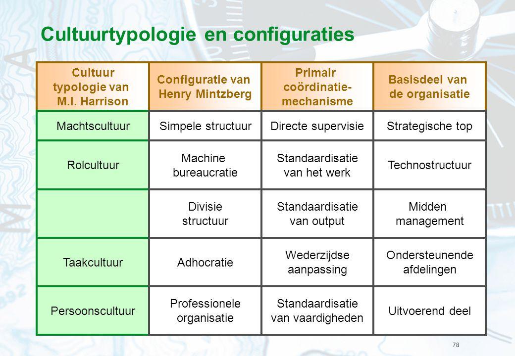 78 Cultuurtypologie en configuraties Cultuur typologie van M.I. Harrison Configuratie van Henry Mintzberg Primair coördinatie- mechanisme Basisdeel va