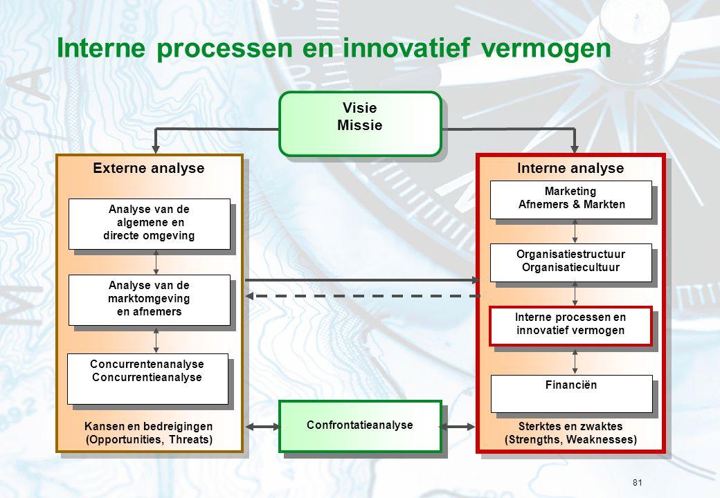 81 Interne processen en innovatief vermogen Interne analyse Sterktes en zwaktes (Strengths, Weaknesses) Interne analyse Sterktes en zwaktes (Strengths