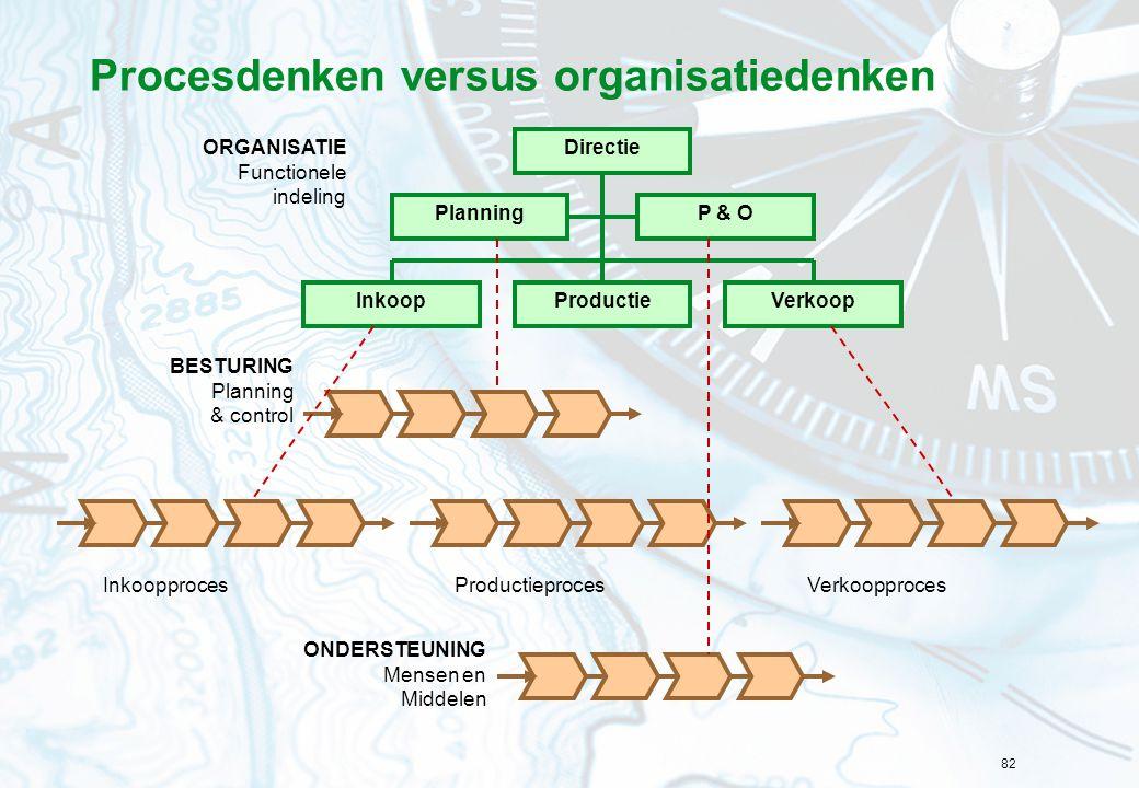 82 Procesdenken versus organisatiedenken InkoopprocesProductieprocesVerkoopproces Directie VerkoopProductieInkoop PlanningP & O BESTURING Planning & control ONDERSTEUNING Mensen en Middelen ORGANISATIE Functionele indeling