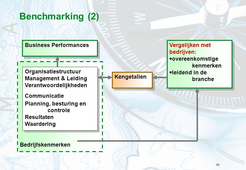 89 Benchmarking (2) Bedrijfskenmerken Business Performances Organisatiestructuur Management & Leiding Verantwoordelijkheden Communicatie Planning, bes