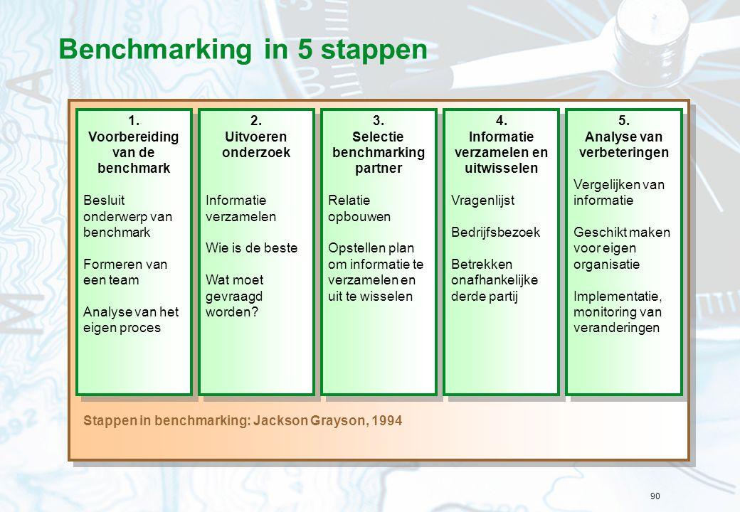 90 Benchmarking in 5 stappen 1. Voorbereiding van de benchmark Besluit onderwerp van benchmark Formeren van een team Analyse van het eigen proces 1. V