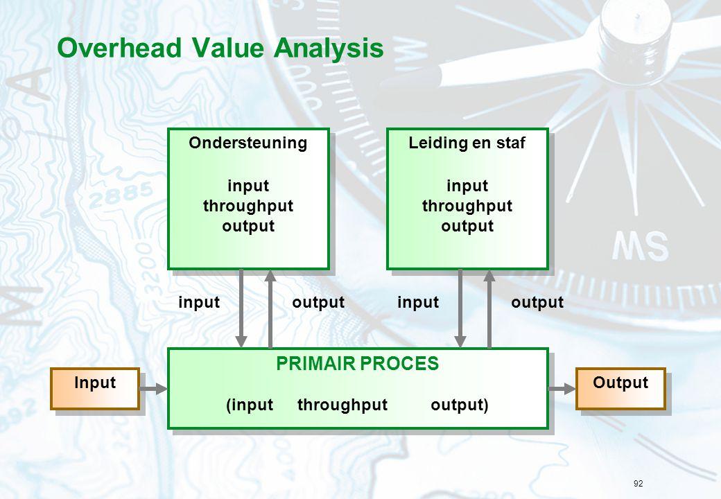 92 Overhead Value Analysis PRIMAIR PROCES (input throughput output) PRIMAIR PROCES (input throughput output) Input Output Ondersteuning input throughput output Ondersteuning input throughput output Leiding en staf input throughput output Leiding en staf input throughput output input output