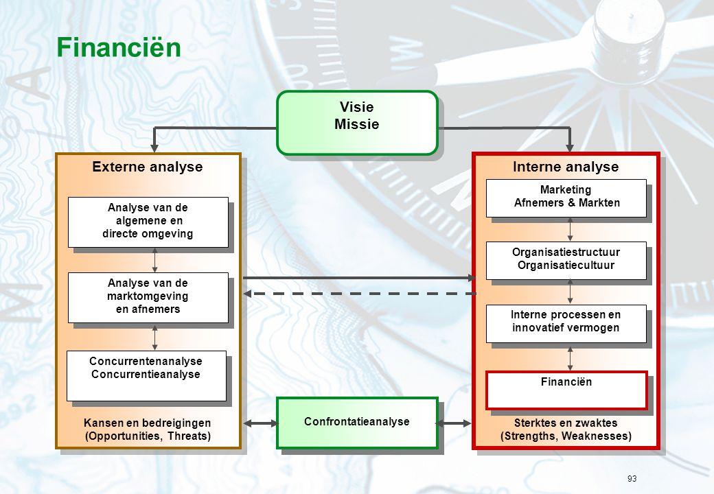 93 Financiën Interne analyse Sterktes en zwaktes (Strengths, Weaknesses) Interne analyse Sterktes en zwaktes (Strengths, Weaknesses) Externe analyse Kansen en bedreigingen (Opportunities, Threats) Externe analyse Kansen en bedreigingen (Opportunities, Threats) Confrontatieanalyse Organisatiestructuur Organisatiecultuur Organisatiestructuur Organisatiecultuur Interne processen en innovatief vermogen Financiën Analyse van de marktomgeving en afnemers Analyse van de marktomgeving en afnemers Analyse van de algemene en directe omgeving Analyse van de algemene en directe omgeving Concurrentenanalyse Concurrentieanalyse Concurrentenanalyse Concurrentieanalyse Marketing Afnemers & Markten Marketing Afnemers & Markten Visie Missie Visie Missie