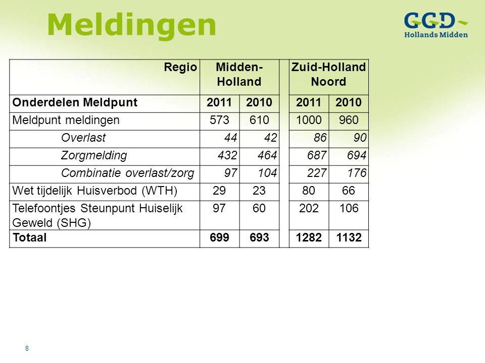 8 Meldingen RegioMidden- Holland Zuid-Holland Noord Onderdelen Meldpunt2011201020112010 Meldpunt meldingen5736101000960 Overlast44428690 Zorgmelding43
