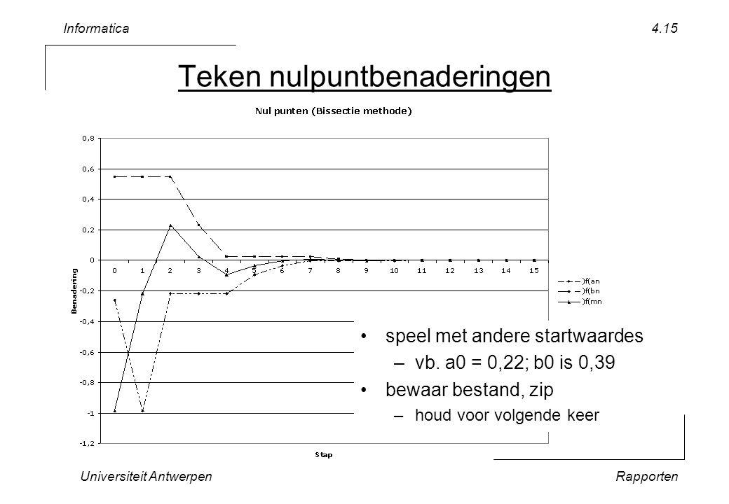 Informatica Universiteit AntwerpenRapporten 4.15 Teken nulpuntbenaderingen speel met andere startwaardes –vb.