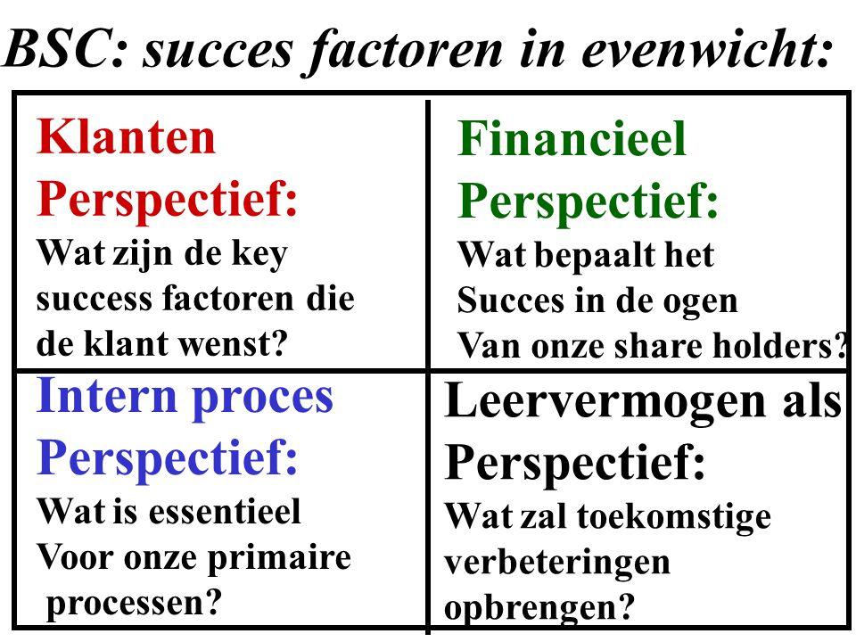 Klanten Perspectief: Wat zijn de key success factoren die de klant wenst? Financieel Perspectief: Wat bepaalt het Succes in de ogen Van onze share hol