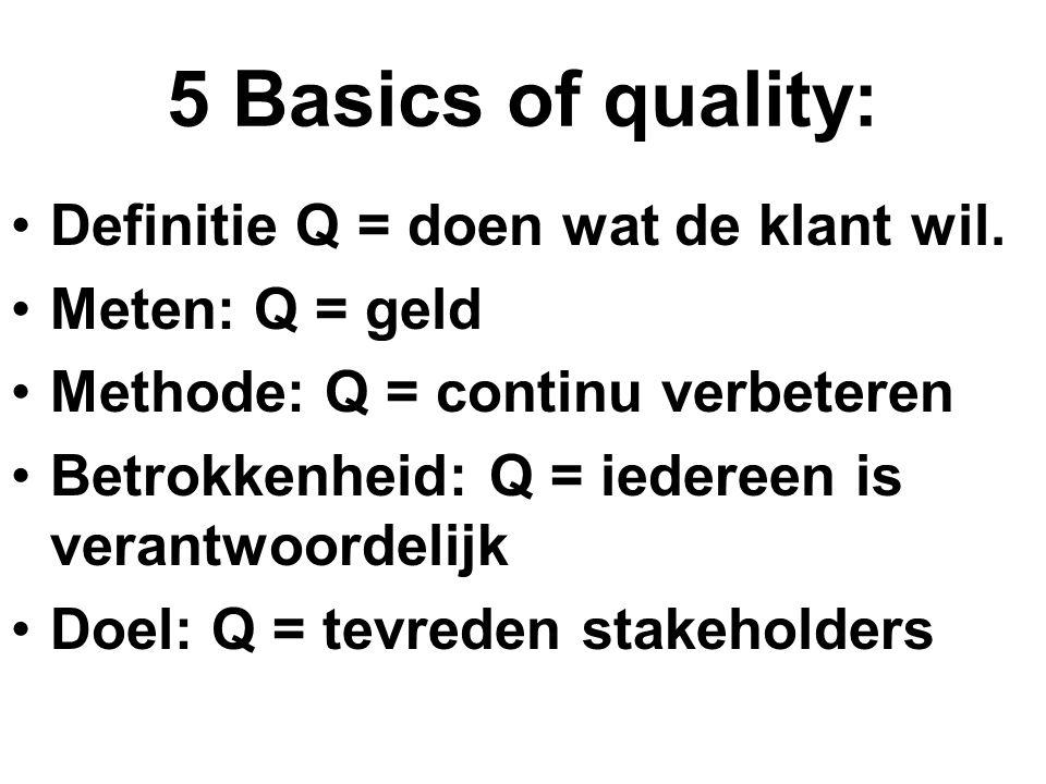 5 Basics of quality: Definitie Q = doen wat de klant wil. Meten: Q = geld Methode: Q = continu verbeteren Betrokkenheid: Q = iedereen is verantwoordel