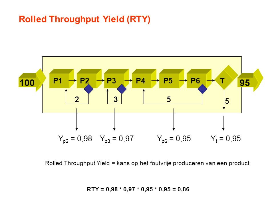 P1P2P3P4P5P6T 10095 Rolled Throughput Yield (RTY) 235 5 Y p2 = 0,98Y p3 = 0,97Y p6 = 0,95Y t = 0,95 Rolled Throughput Yield = kans op het foutvrije pr