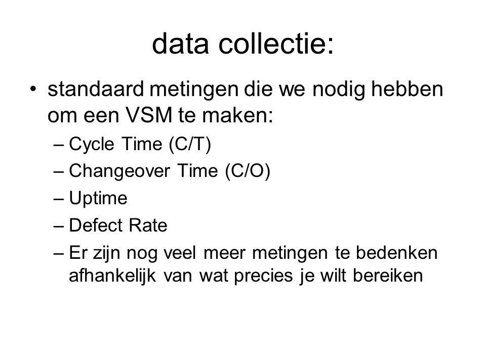 data collectie: standaard metingen die we nodig hebben om een VSM te maken: –Cycle Time (C/T) –Changeover Time (C/O) –Uptime –Defect Rate –Er zijn nog
