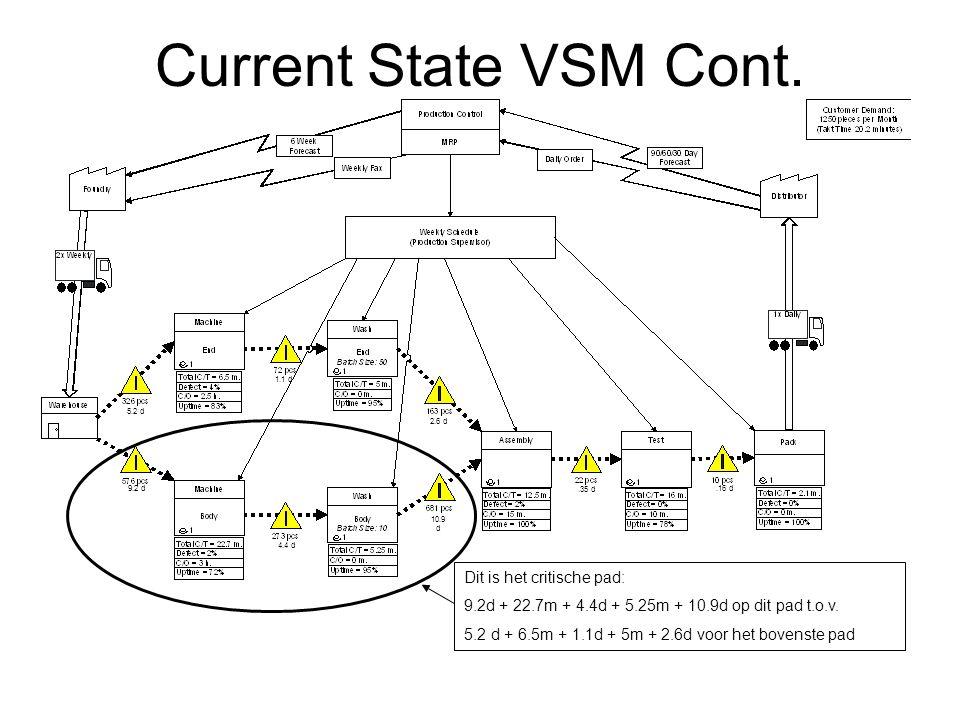 5.2 d 9.2 d 1.1 d 4.4 d 2.6 d 10.9 d.35 d.16 d Current State VSM Cont. Dit is het critische pad: 9.2d + 22.7m + 4.4d + 5.25m + 10.9d op dit pad t.o.v.