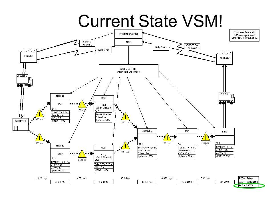 Current State VSM!