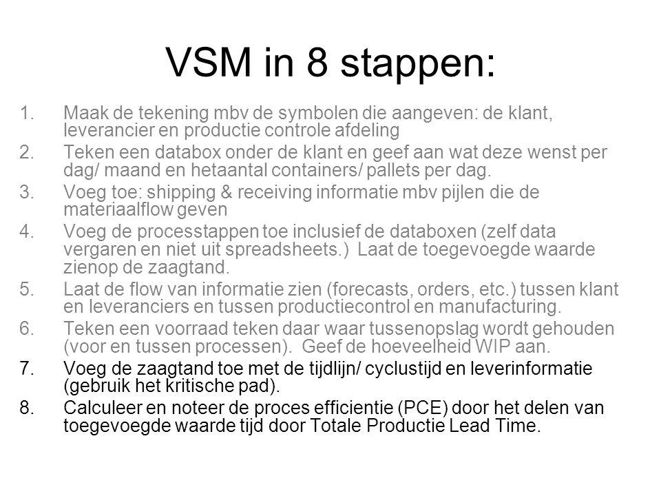 VSM in 8 stappen: 1.Maak de tekening mbv de symbolen die aangeven: de klant, leverancier en productie controle afdeling 2.Teken een databox onder de k
