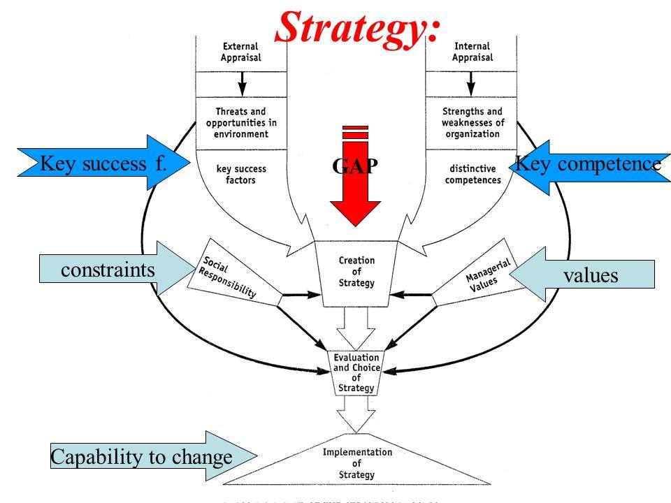 Operationele uitmuntendheid best total cost Klant vertrouwen best total solution Product leiderschap beste product Product differentiatie Reactie snelheid Operationele competentie Leiderschap in Toegevoegde waarde