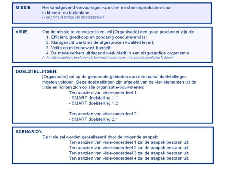 P1P2P3P4P5P6T 10095 Rolled Throughput Yield (RTY) 235 5 Y p2 = 0,98Y p3 = 0,97Y p6 = 0,95Y t = 0,95 Rolled Throughput Yield = kans op het foutvrije produceren van een product RTY = 0,98 * 0,97 * 0,95 * 0,95 = 0,86