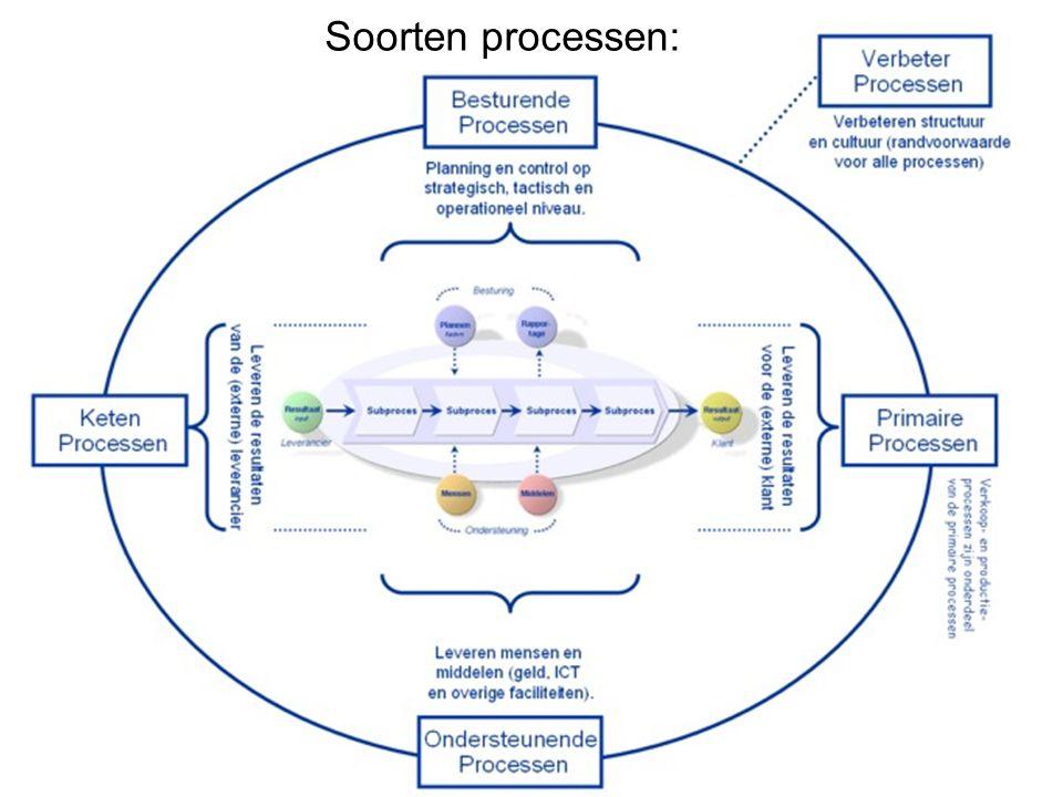 Soorten processen: