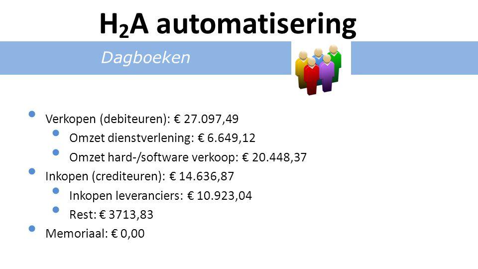 Dagboeken Verkopen (debiteuren): € 27.097,49 Omzet dienstverlening: € 6.649,12 Omzet hard-/software verkoop: € 20.448,37 Inkopen (crediteuren): € 14.636,87 Inkopen leveranciers: € 10.923,04 Rest: € 3713,83 Memoriaal: € 0,00 H 2 A automatisering